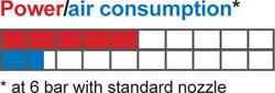ASCO Nanojet Specification Table